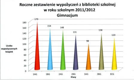 statystyka Gim