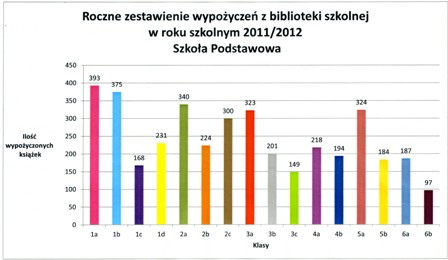 Statystyka SP
